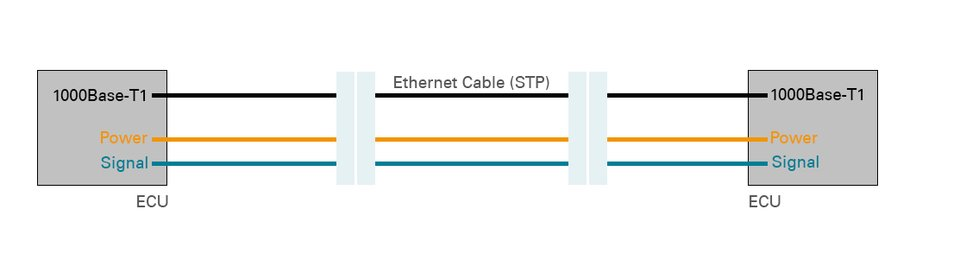 Datenkanal für Automotive Ethernet
